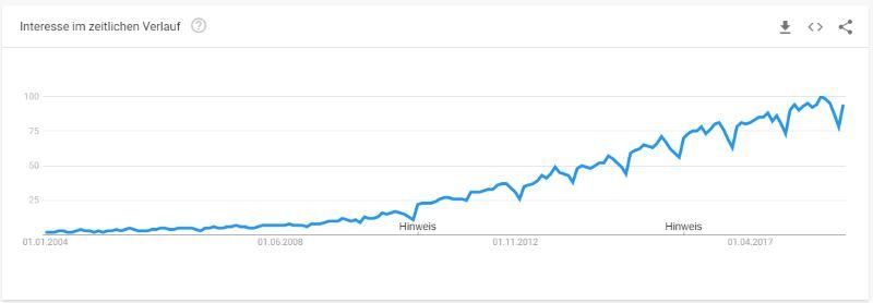 Entwicklung der Suchanfragen für Immobilien bei Google